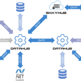 DHTP, the Ideal Protocol for IIoT